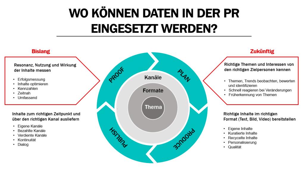 Big Data in der PR - Übersicht zum bisherigen und zukünftigen Einsatz von Daten in der PR.