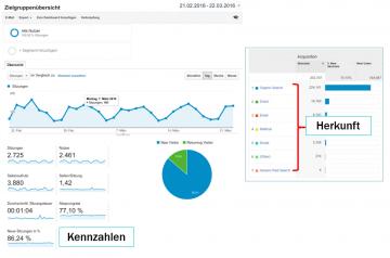 Google Analytics Zielgruppenübersicht