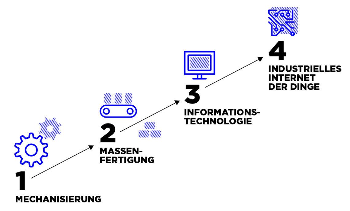 Die vier industriellen Revolutionen