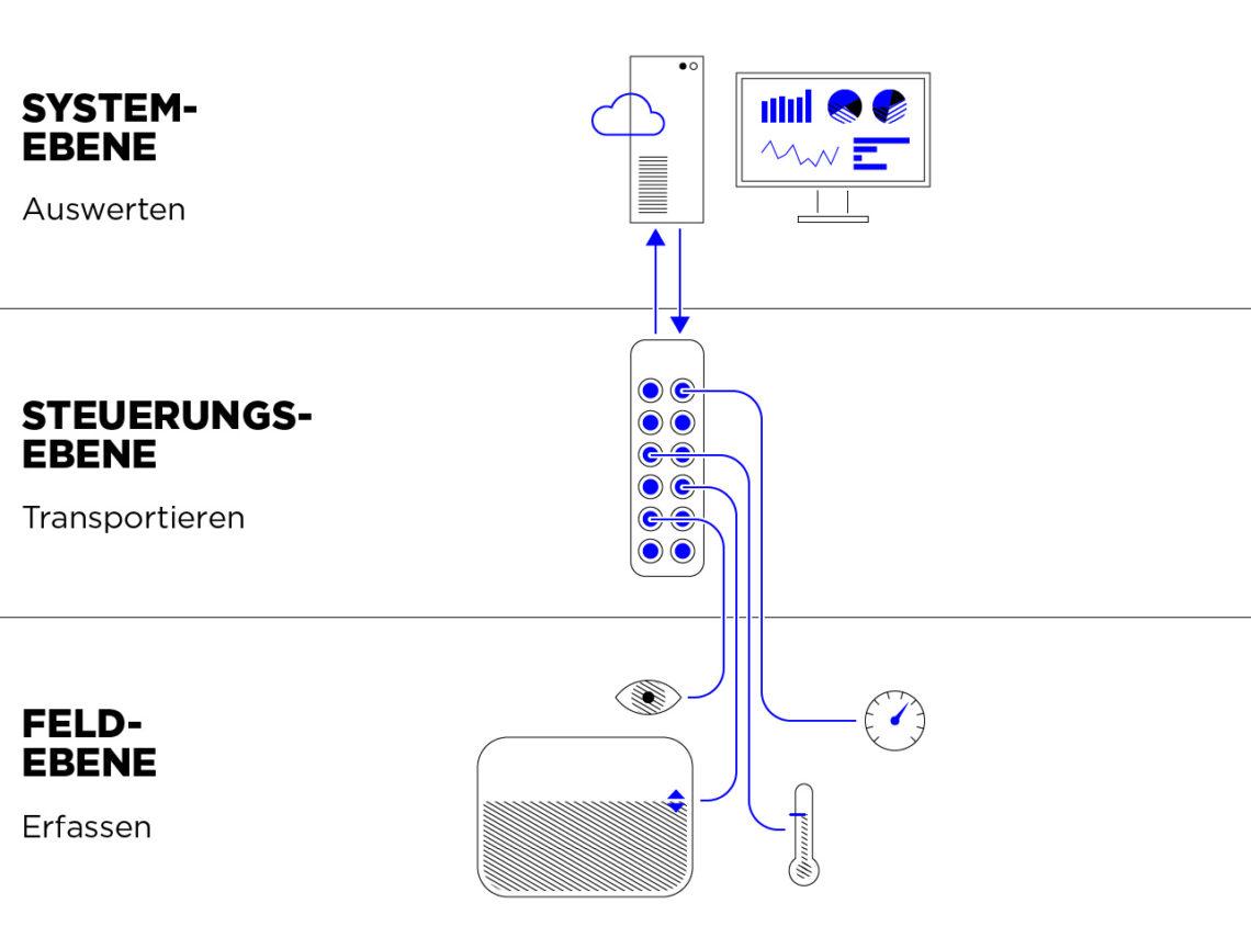Die drei Ebenen der Datenverarbeitung