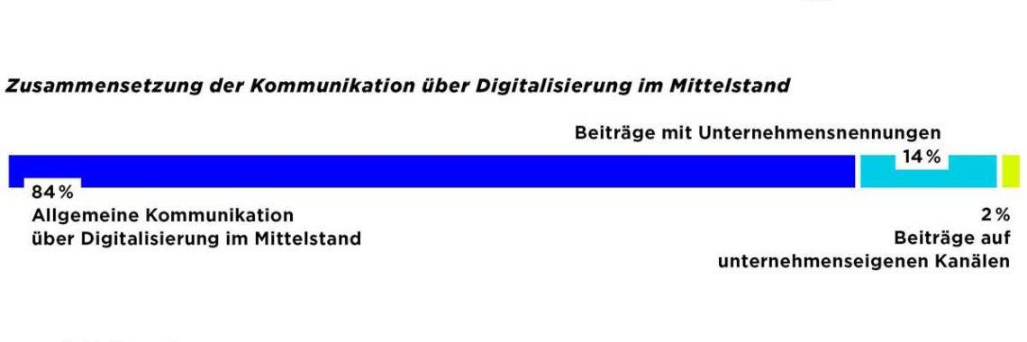 Ergebnisse der Digitalisierungsstudie zum Deutschen Mittelstand
