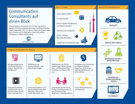 Communication Consultants hält Spitzenposition unter den auf PR spezialisierten Agenturen im Ländle