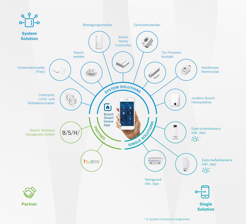 Der Energiemanager EMMA ist als Junkers-Bosch-Heizlösung in die Bosch Smart-Home-Infrastruktur integriert. (Quelle: Bosch)