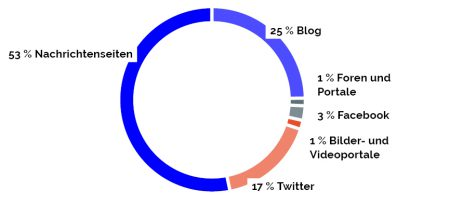 Die Studie von VICO Research & Consulting und Communication Consultants zeigt, dass mehr als die Hälfte der Kommunikation zur Digitalisierung im Mittel-stand auf Nachrichtenseiten stattfindet – die klassischen journalistischen Kanäle sind damit relevanter als Social Media.