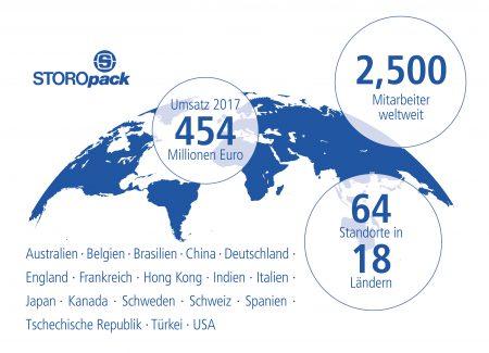 Grafik zu Umsatz, Mitarbeiter und Standorte 2017 von Storopack