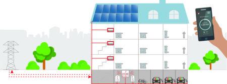 Der Mieterstrom fließt direkt vom Dach in die heimische Steckdose. Das ist nicht nur umweltfreundlicher, sondern auch günstiger als Strom vom örtlichen Versorger.